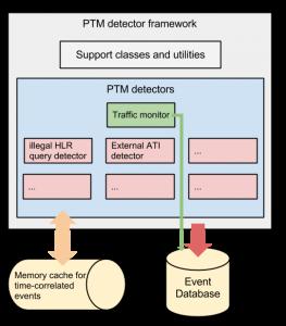 PTM detection framework