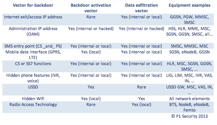 P1 Vector for backdoors 3