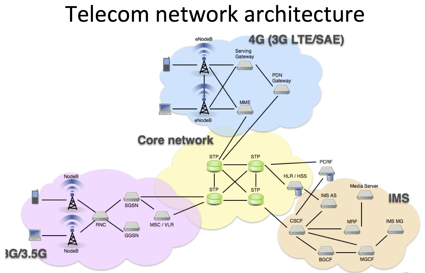 The network architecture of a typical mobile network operator. Telecom