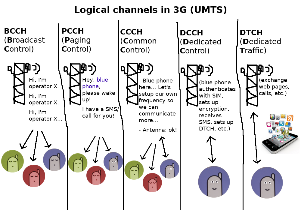 Logical channels in 3G (UMTS)